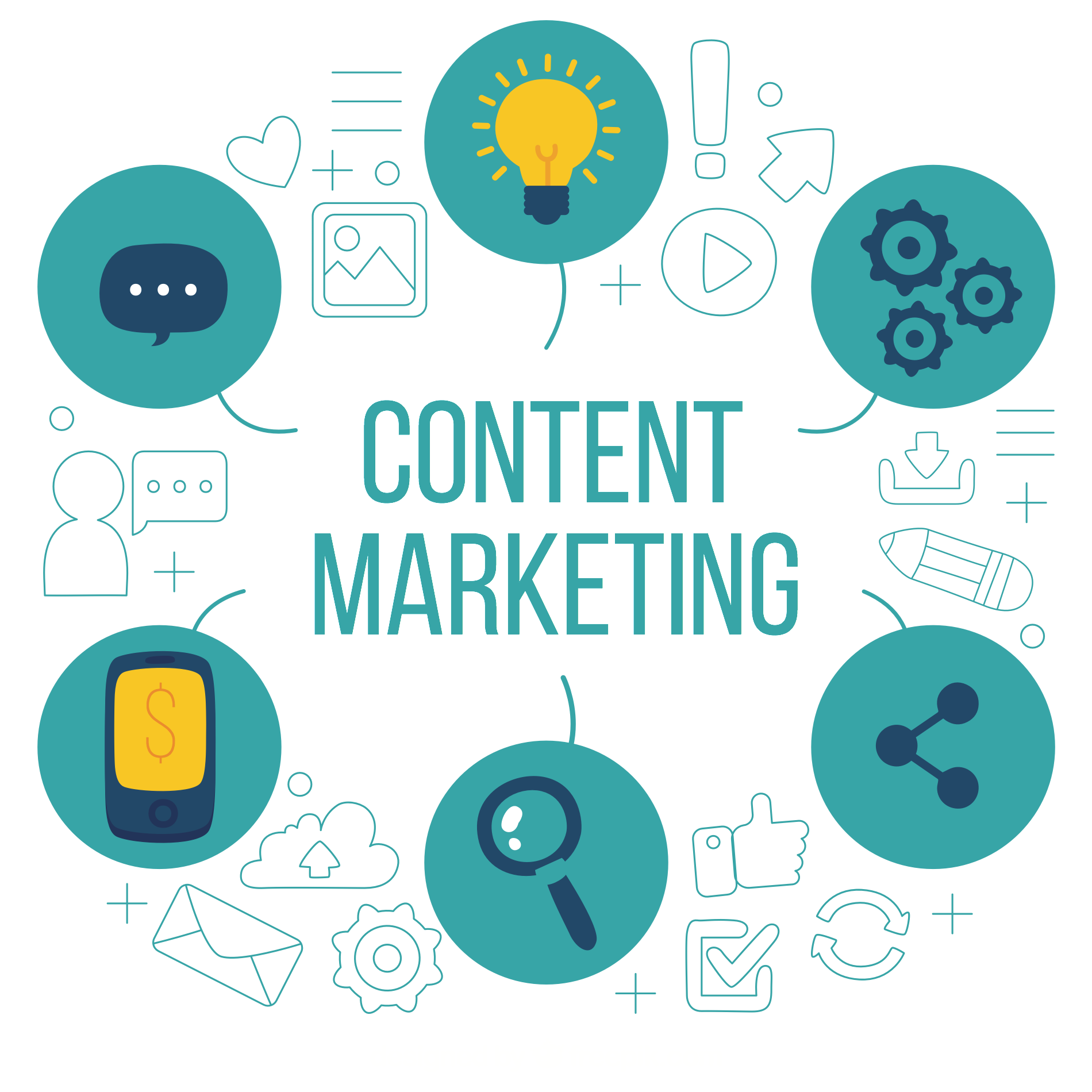 What Is Content Marketing Services
